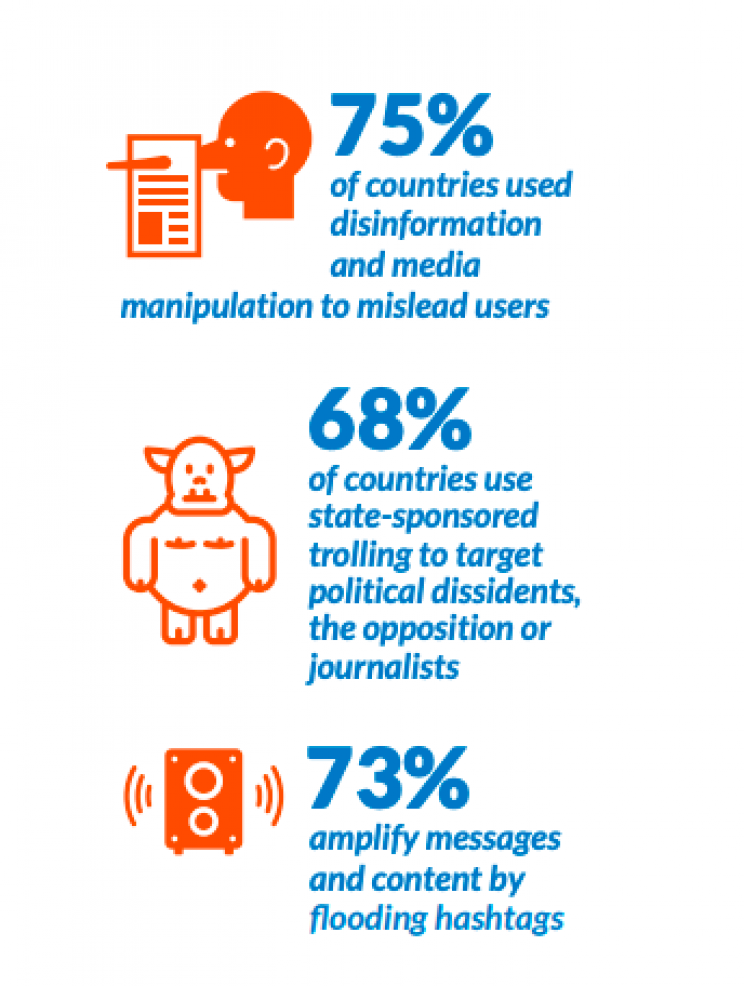 Social Media Plays a Huge Role in Disinformation Campaigns, with 70 Countries on the List