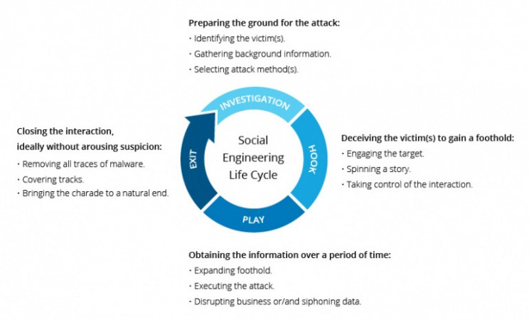 social engineering life cycle