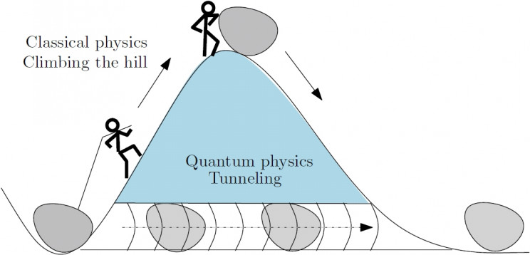 Quantum Tunneling Is Absolutely Bonkers, Here Is What You Need to Know