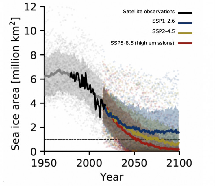 ice-free arctic summers by 2050, ESA