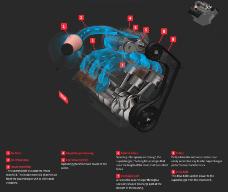 how a supercharger works