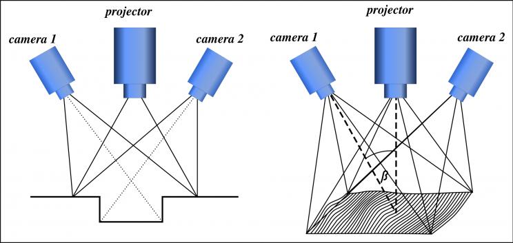 Understanding Technology: How Do 3D Scanners Work?