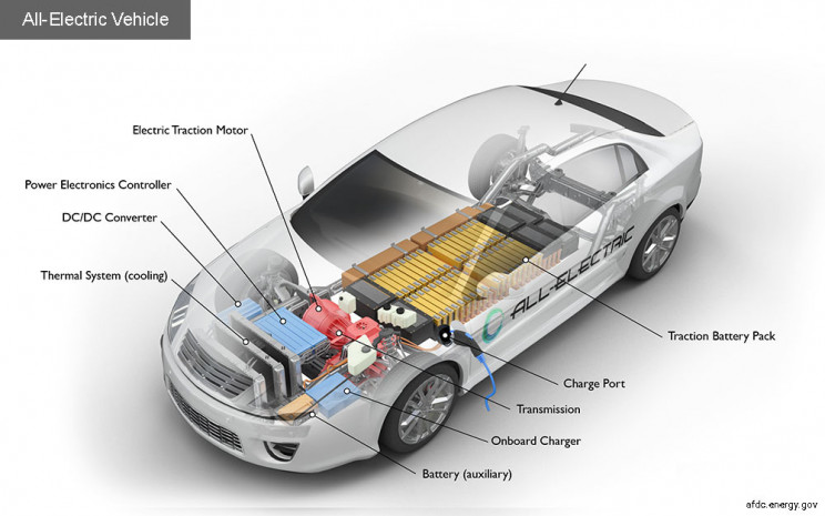 history of evs components of an ev