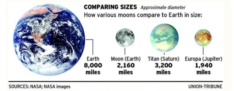Illustration showing the differences in size for Earth, titan and europa
