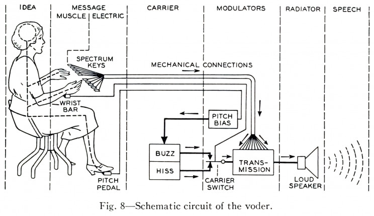 How the World's First Robotic Voice Machine Was Engineered