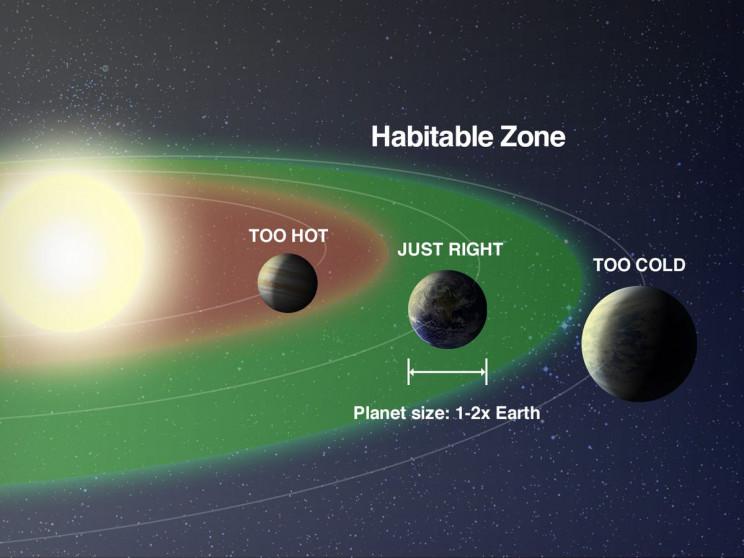 Goldilocks, or habitable zone