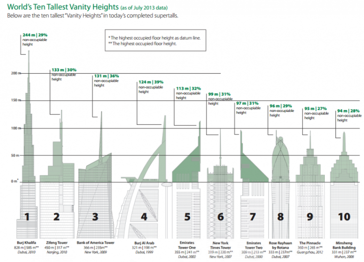 The World's Tallest Skyscrapers are Actually Made Up of 'Vanity Height'