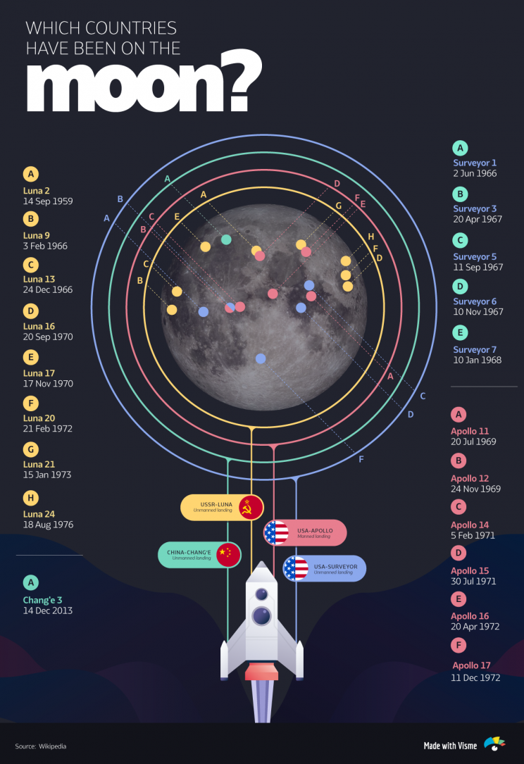 How Many Missions Have Been to the Moon?