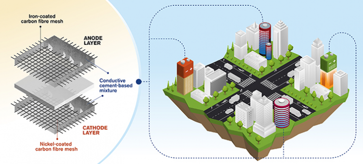 Cement-Based Batteries May Turn Buildings Into Massive Power Storage Facilities
