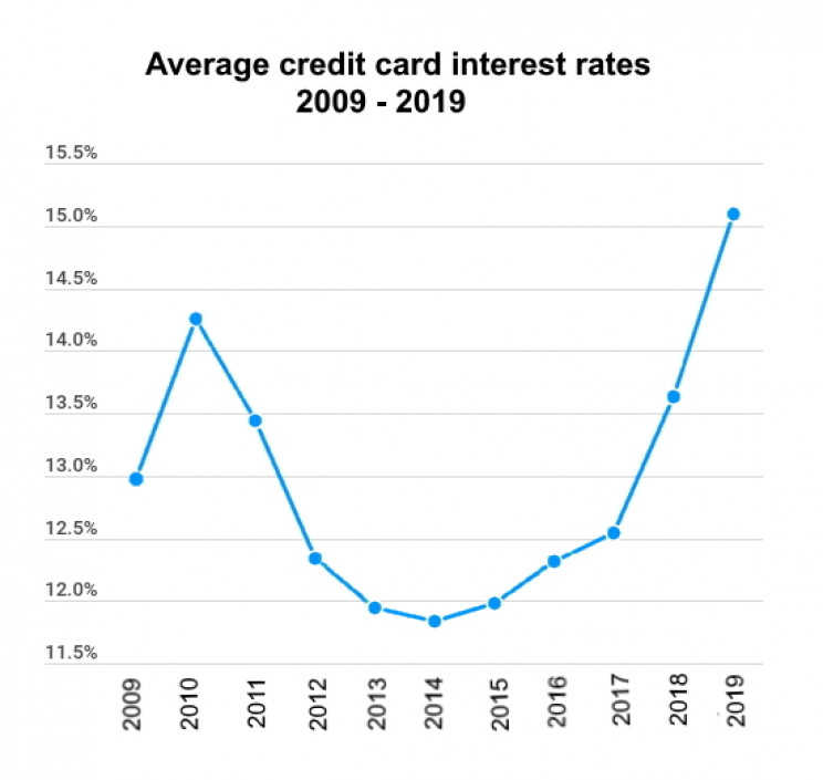 Average credit card interest rates 2009 - 2019