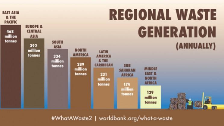 regional waste generation