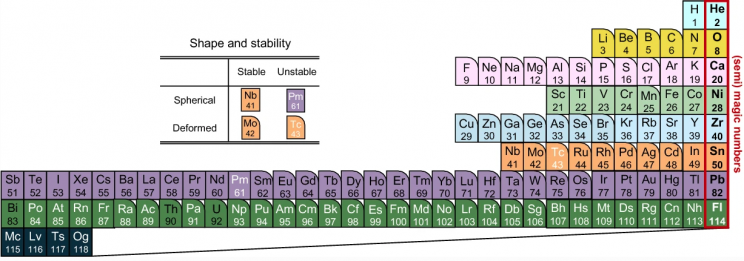 Japanese Scientists Unveil 'Nuclear' Periodic Table of Elements