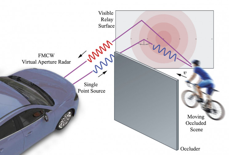 New Doppler Radar System Can Detect Moving Vehicles Around Corners