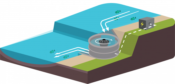 This Fish-Friendly Whirlpool Turbine Can Power Up to 60 Homes