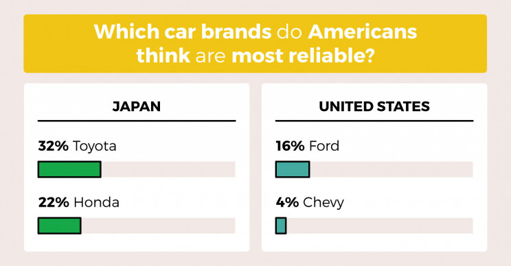 40% of Americans Believe the Most Reliable Cars Are U.S.-Built