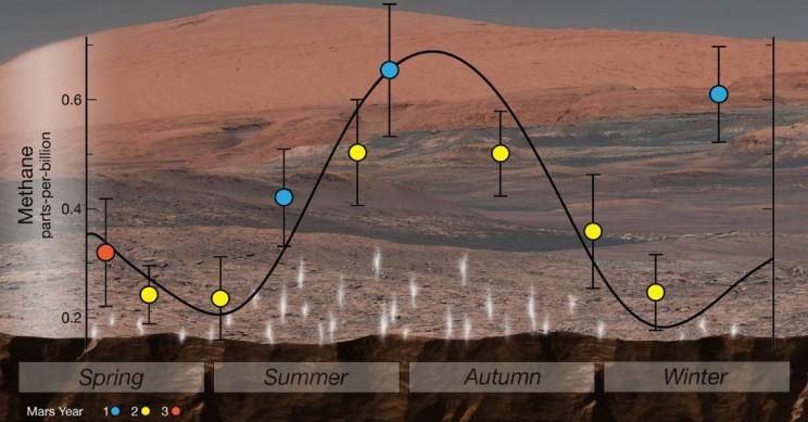 Mars Methane Variations