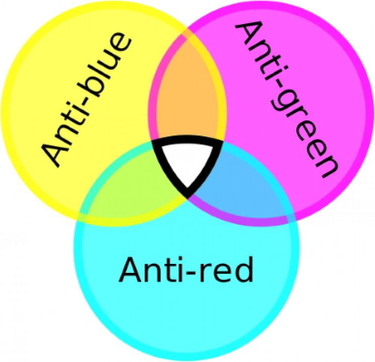 Antired, antigreen, antiblue color charge