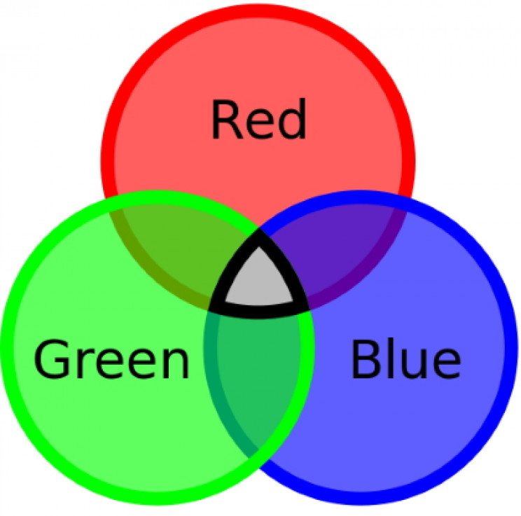Red, green, blue color charge