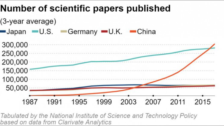 China Overtakes US as World's Top Scientific Paper Provider