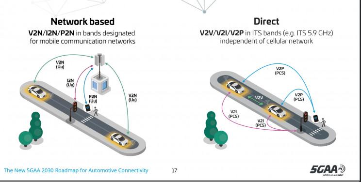5GAA发布车联网2030年新路线图
