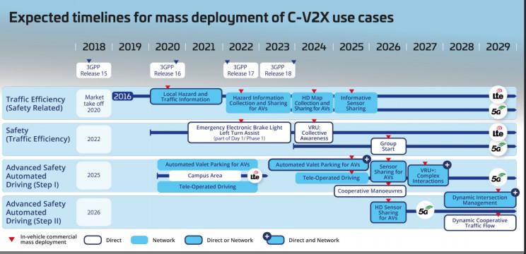 5GAA mass deployment timeline