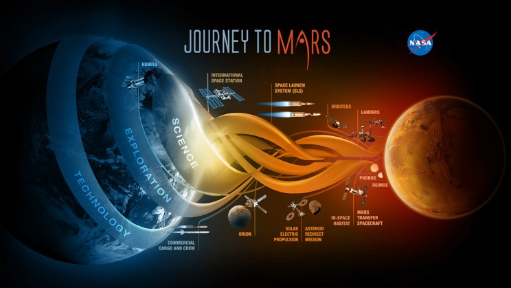 https://www.nasa.gov/sites/default/files/thumbnails/image/journey_to_mars.jpeg