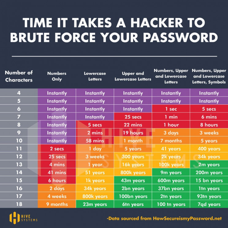 how long it take hacker to crack password