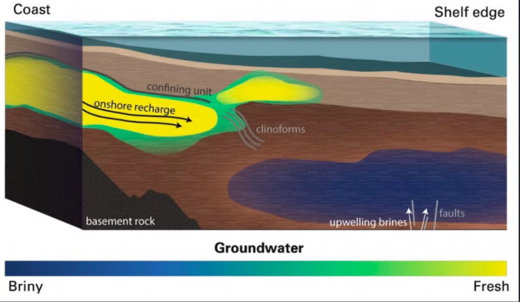 Huge Freshwater Aquifer Has Been Found under the Atlantic Ocean