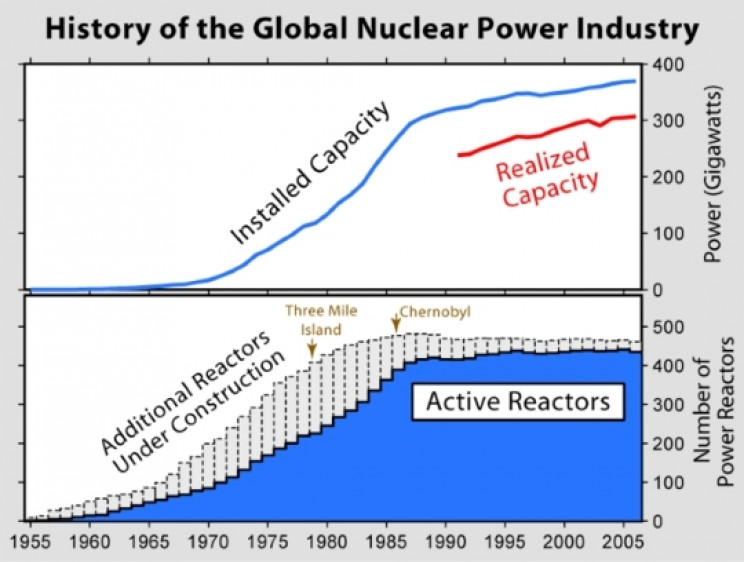 Reduced reactor capacity