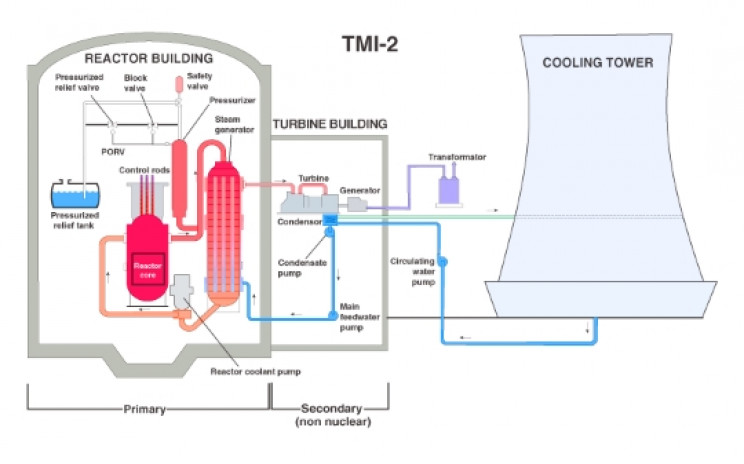 Diagram of TMI-2