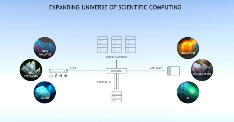 NVIDIA Expanding Scientific Computing