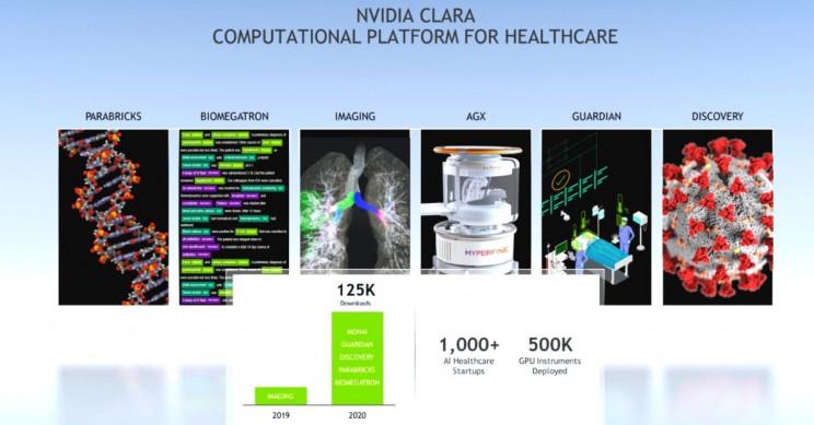 NVIDIA Clara Healthcare Platform