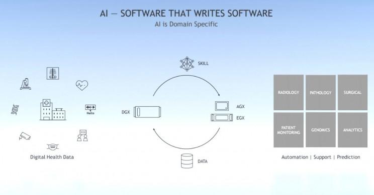 NVIDIA Clara Software Writes Software
