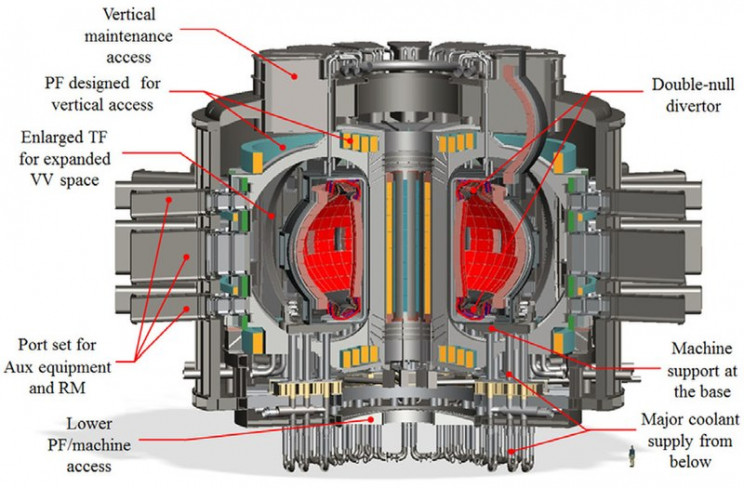 The Tokamak Reactors and How They Influence Nuclear Fusion