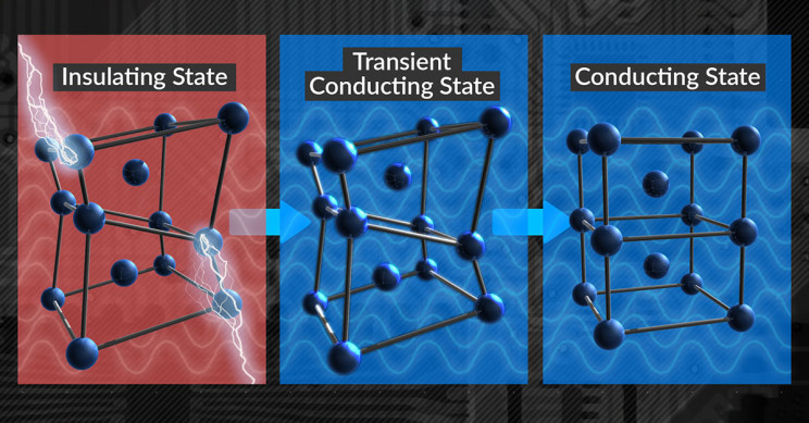 The change in atomic structure of an electronic switch
