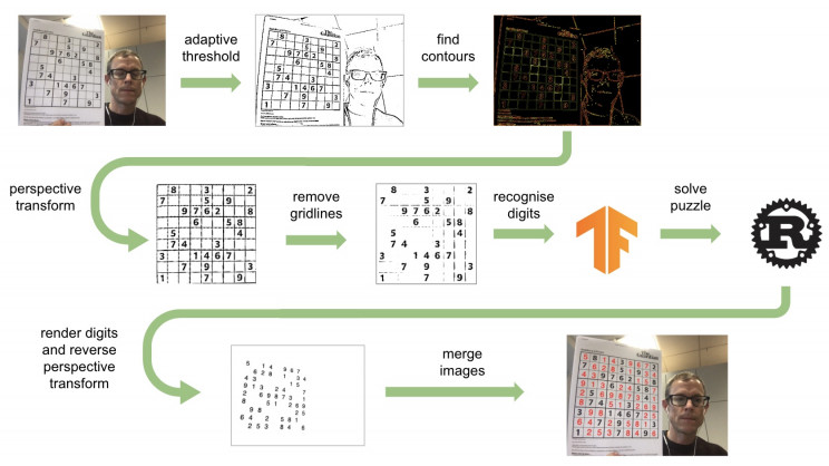 AR Sudoku Solver Uses Machine Learning To Solve Puzzles Instantly