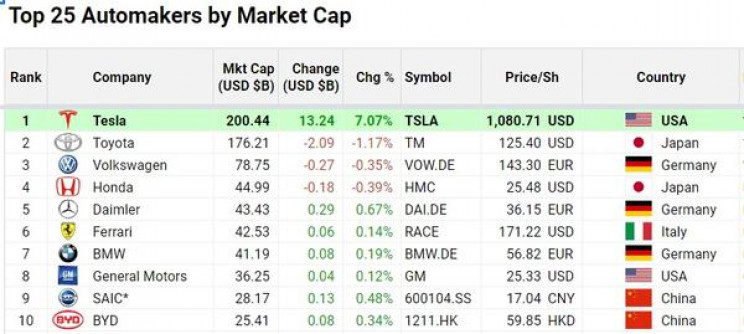 Tesla Stocks Go Up by 7% with Market Cap Reaching $200 Billion in Q2
