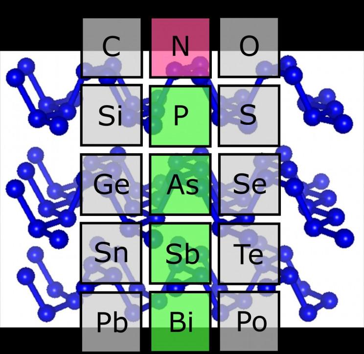 Nitrogen Periodic Table