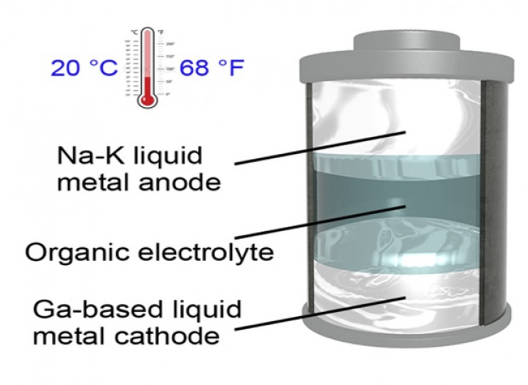 New Liquid-State Battery Can Function in Room Temperature, Has Many Lucrative Applications