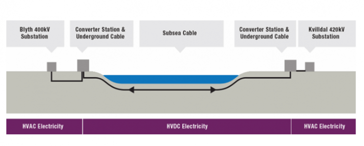 Diagrammatic representation of how power will be transmitted