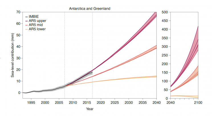 antarctica and Greenland ice melt and sea-level contribution toward the year 2100