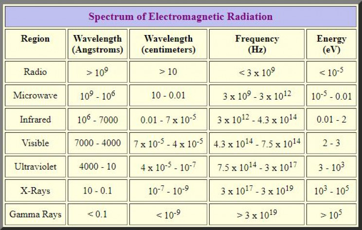 Revealing The Cosmos: The Physics of The Electromagnetic Spectrum