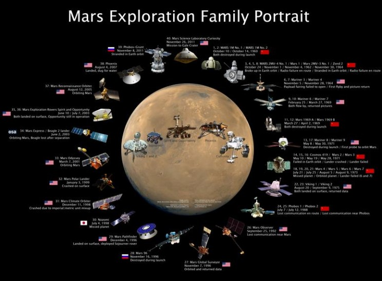 http://public.media.smithsonianmag.com/legacy_blog/mars-exploration-family-portrait.jpg