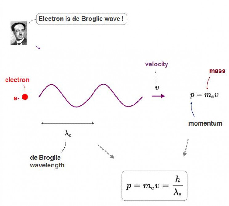 Wave nature of electrons by De Broglie