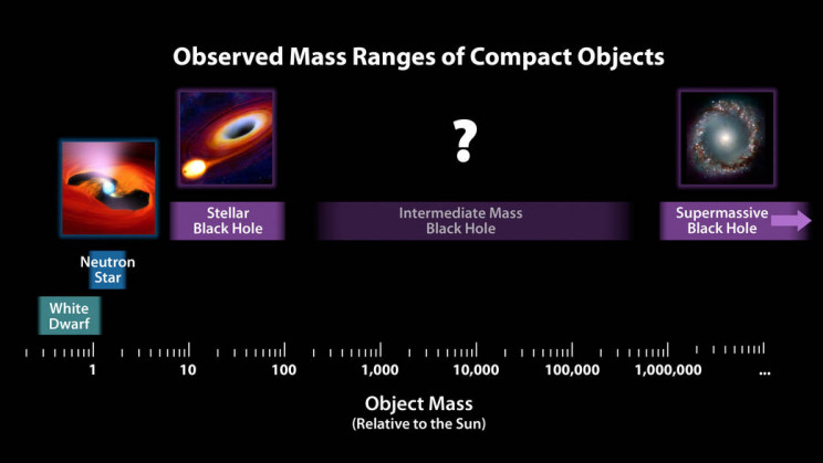 A look at how heavy black holes are