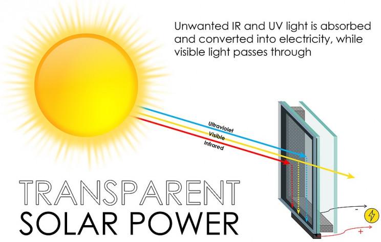 novel power gen tech solar windows