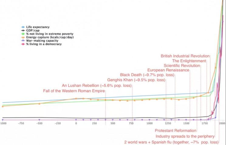 technological development human history