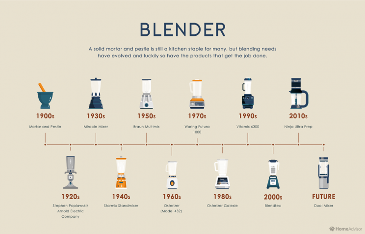 The Evolution of Kitchen Appliances over Time