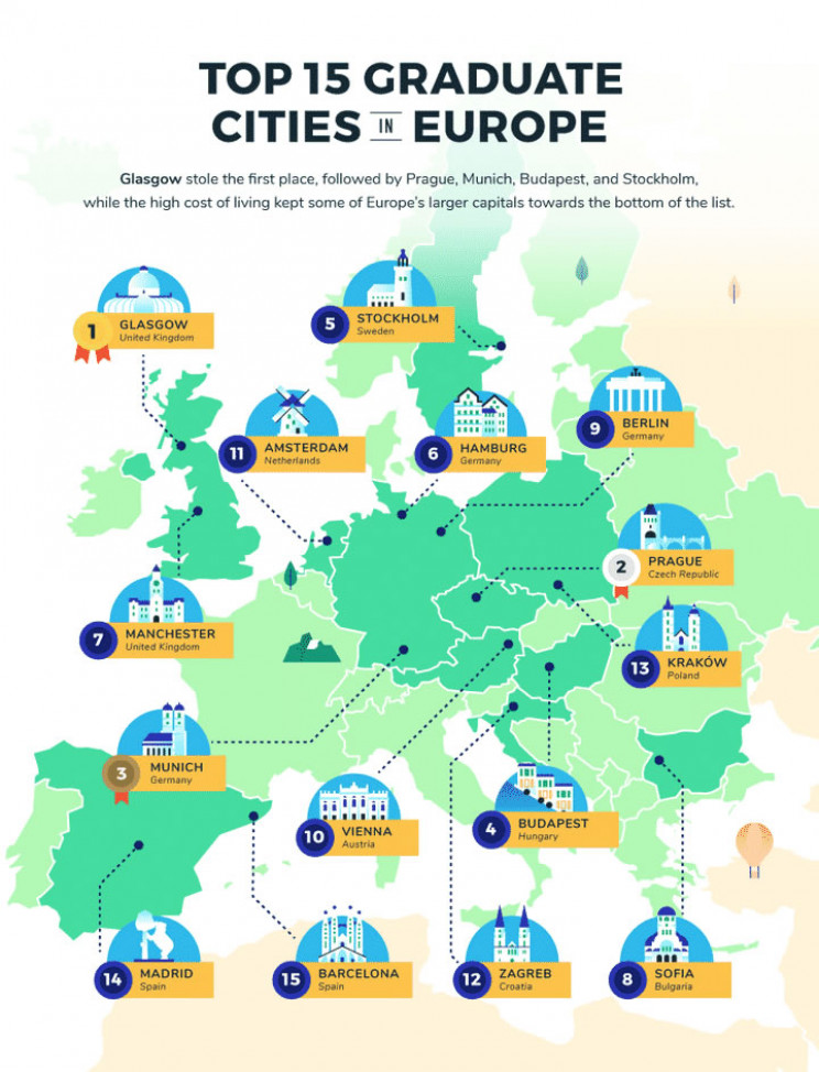 best european cities for graduates