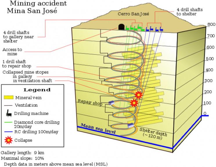 San Jose Mine schematic